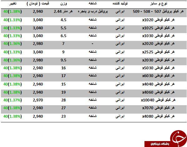 آخرین قیمت پروفیل در بازار آهن