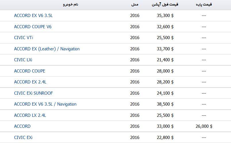 قیمت خرید و فروش محصولات HONDA در بازارهای جهانی