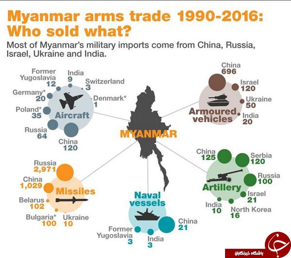 کدام کشورها سلاح های مرگبار میانمار را تامین می کنند؟+ گرافیک