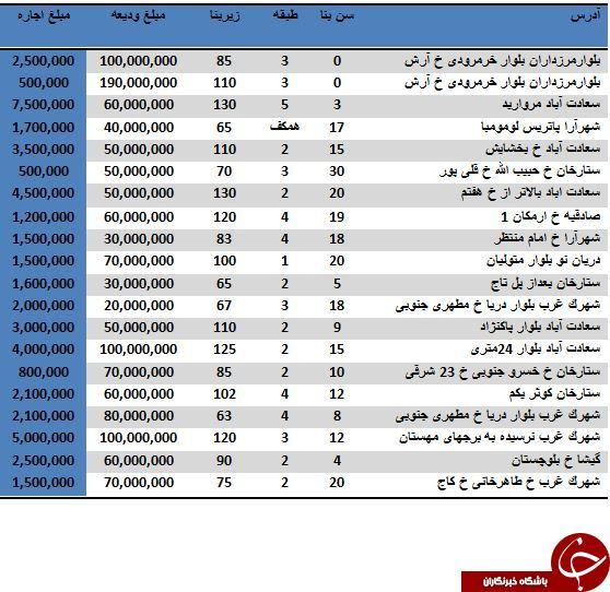 اجاره یک آپارتمان در منطقه 2 تهران چقدر آب می خورد؟