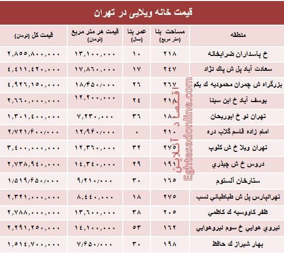 قیمت خانههای ویلایی تهران چند؟+جدول