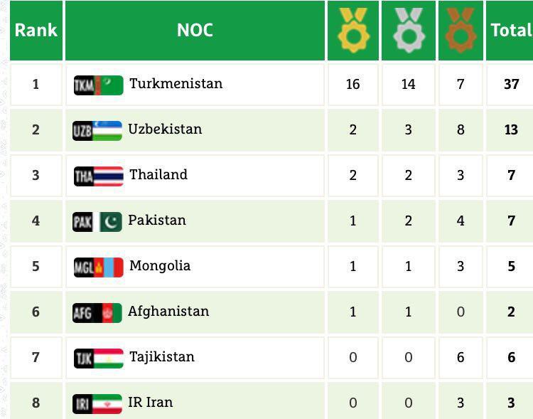 هشتمی ایران در پایان روز اول مسابقات داخل سالن آسیا