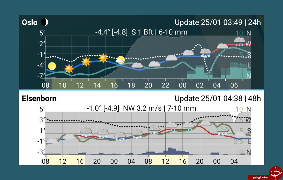 دانلود Meteogram widget 2.0 کاملترین نرم افزار پیش بینی وضع هوا اندروید