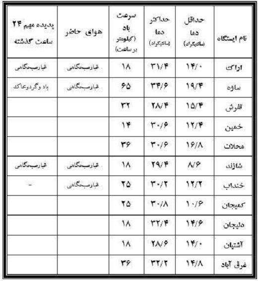 نوسان ۲۶ درجهای دمای بیست و ششم شهریور در استان مرکزی+جدول