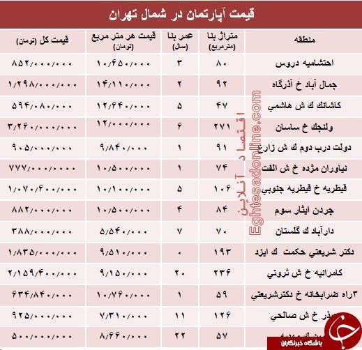 قیمت قطعی آپارتمان در شمال تهران +جدول