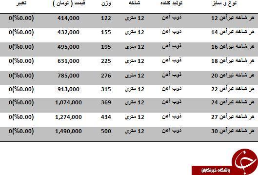 آخرین قیمت تیرآهن در بازار