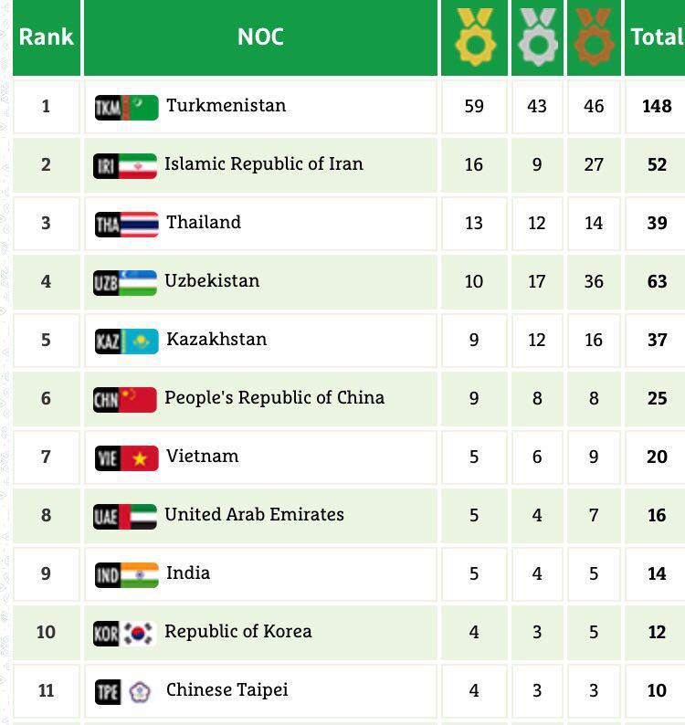 نتایج و حواشی ششمین روز بازی های داخل سالن آسیا