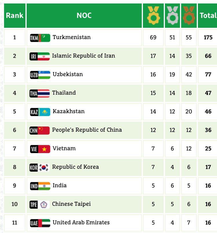 ۱۴ مدال دستاورد کاروان شهید حججی در روز هفتم رقابتهای آسیایی