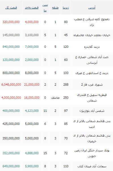 جدید ترین نرخ های خرید آپارتمان در تهران+ جدول