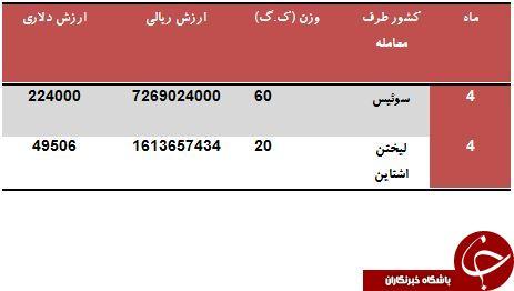معاملات ایران و سوئیس برسر واردات دریچه قلب