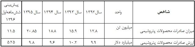 دستاوردهای دولت یازدهم در حوزه پتروشیمی/سهم 23.6 درصدی پتروشیمی ایران در بازار خاورمیانه