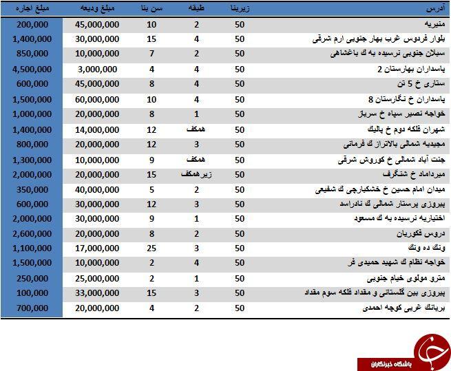 مظنه قیمت اجاره یک آپارتمان 50 متری در تهران