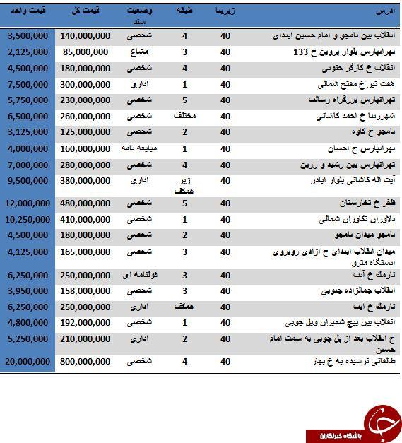 حقوق کارگران فولاد مبارکه چقدر است باشگاه خبرنگاران جوان - خرید یک واحد اداری 40 متری چقدر آب ...