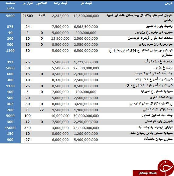 آخرین نرخ خرید و فروش زمین مسکونی در تهران