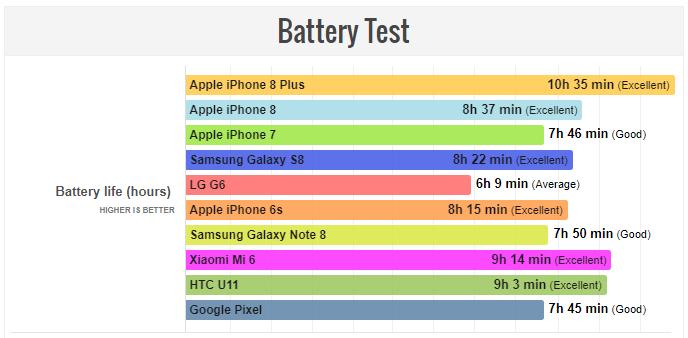 آیفون 8 پلاس دارای بهترین باتری در میان دیگر پرچمداران