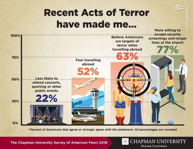 آمریکاییها بیش از حملات تروریستی از چه چیزی میترسند؟ +عکس و آمار