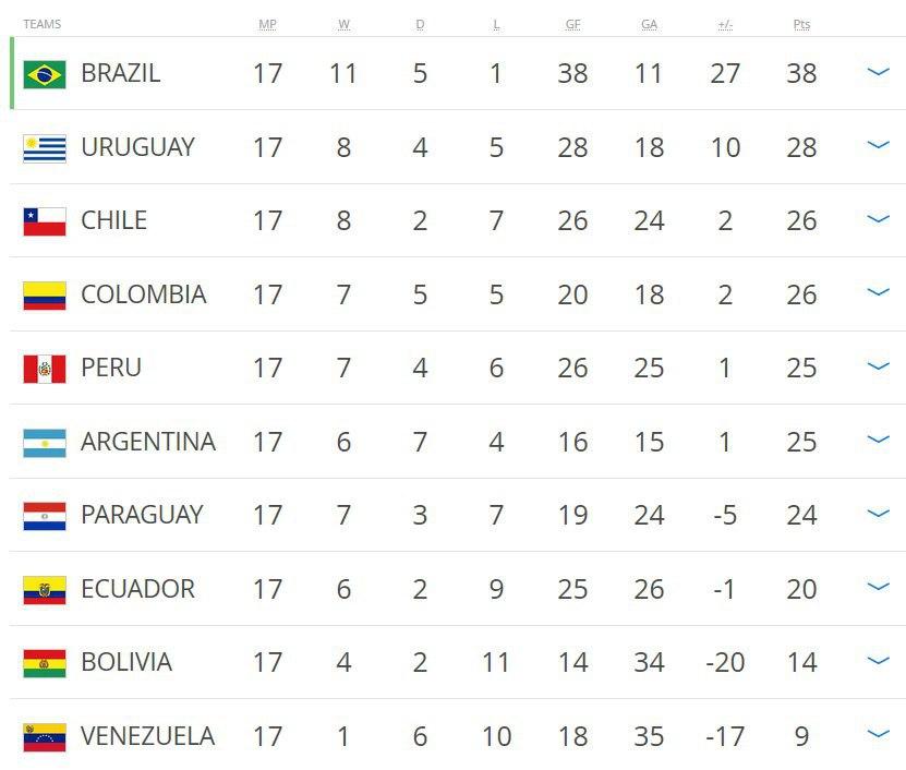 شانس صعود تیم ملی آرژانتین به جام جهانی کمرنگ شد