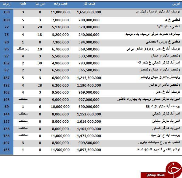 خرید آپارتمان در منطقه 6 تهران متری چند آب می خورد؟