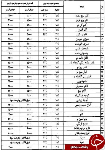قیمت انواع میوه و تره بار در میادین فارس