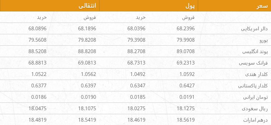 نرخ ارزهای خارجی در بازار امروز کابل/ 15 میزان