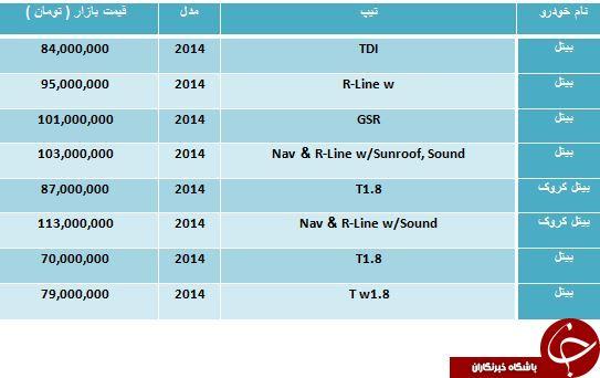 قیمت فروش محصولات Volkswagen در بازار مناطق آزاد