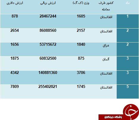 کدام کشورها از دستمال کاغذی ایرانی استفاده می کنند؟