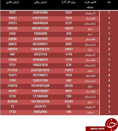 لیست کشورهایی که بانوانشان جوراب ایرانی می پوشند!