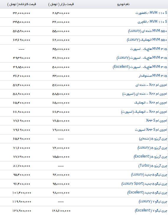قیمت فروش پرچمدار کراس اوورهای چینی در بازار ایران