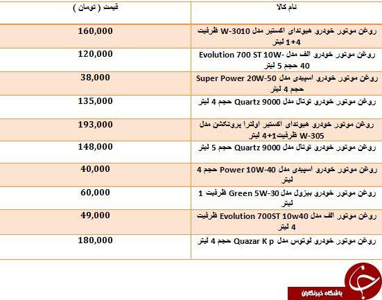 قیمت فروش انواع روغن موتور خودرو در بازار