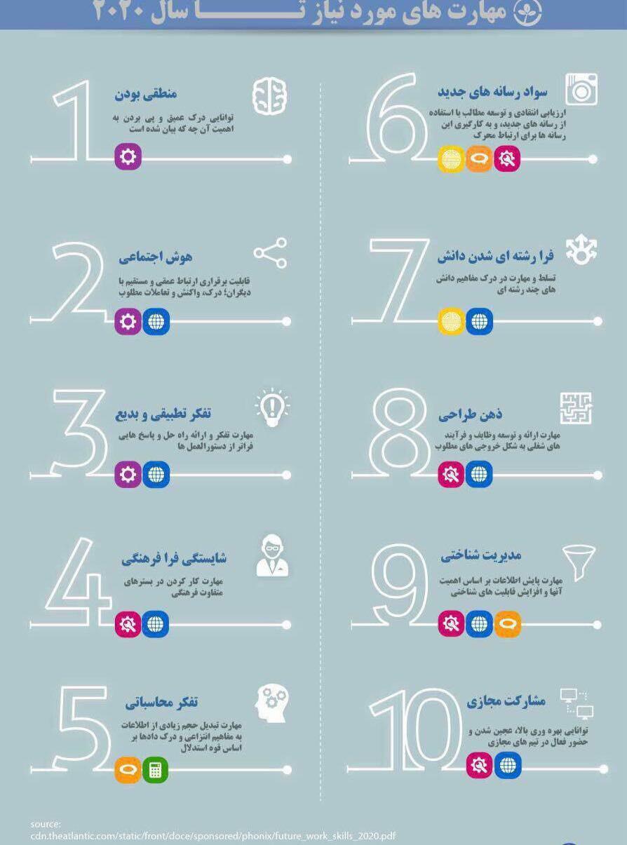 مهارت هایی که تا سال 2020 باید به آن مجهز شوید