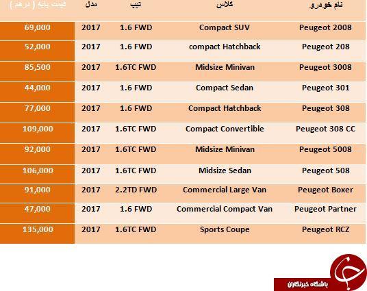 لیست قیمت جدیدترین محصولات Peugeot در بازار دبی