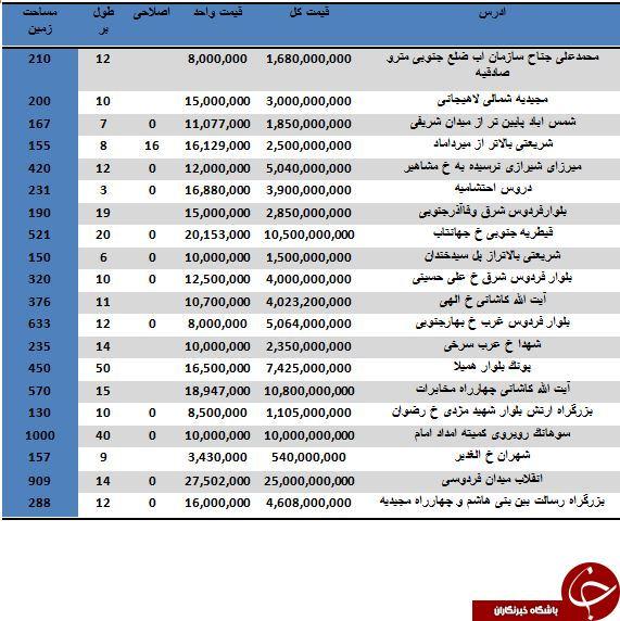 خرید یک واحد کلنگی در مناطق مختلف تهران متری چند آب می خورد؟