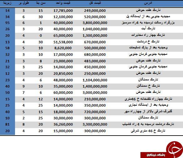 نرخ خرید و فروش مغازه در منطقه 8 تهران