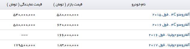قیمت فروش محصولات Alfa Romeo در بازار تهران
