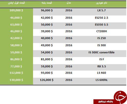 خرید یکی از محصولات فول آپشن  Lexus در خارج از کشور چند دلار آب می خورد؟