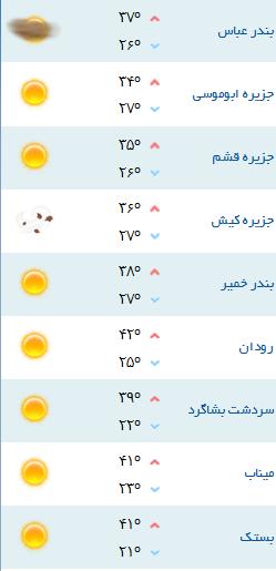 کمینه و بیشینه دمای هوای هرمزگان 20 مهر96
