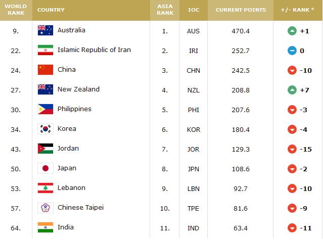 رنکینگ جدید فدراسیون جهانی بسکتبال / جایگاه ثابت ایران و سقوط آسیایی ها