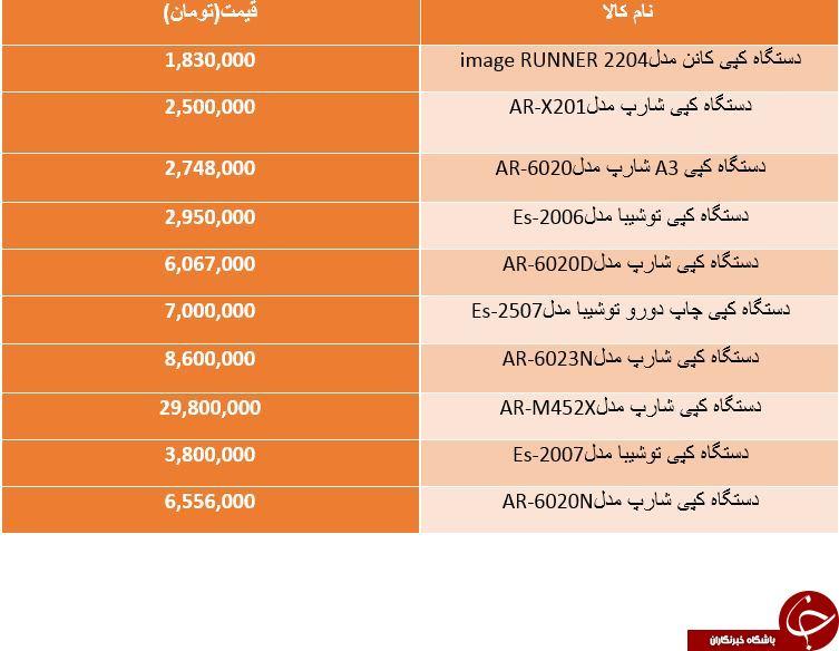 لیست قیمت دستگاه های کپی موجود در بازار