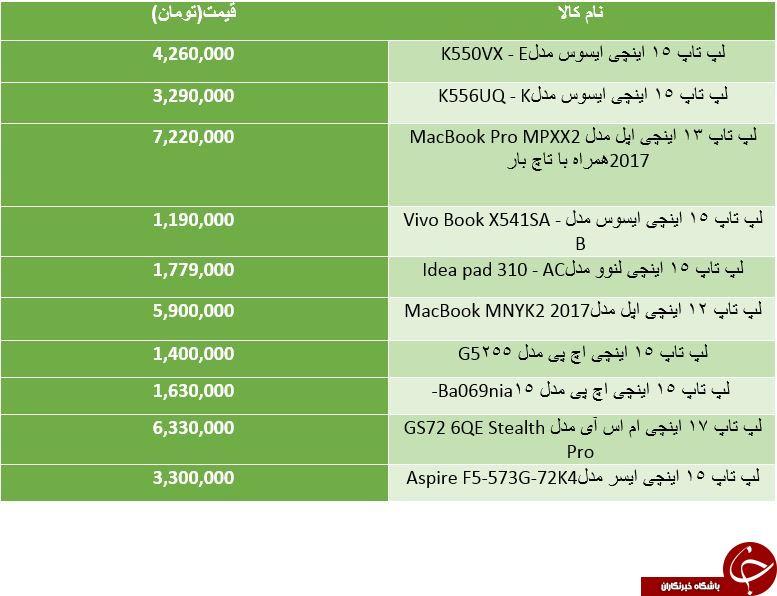 لیست قیمت محبوب ترین لپ تاپ های موجود در بازار