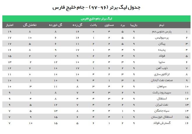 راز حروف الفبا در جدول لیگ برتر + عکس