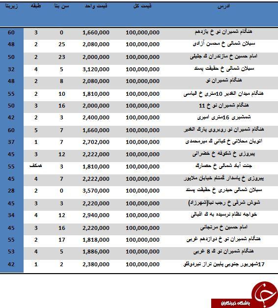لیست آپارتمان های 100 میلیونی در تهران