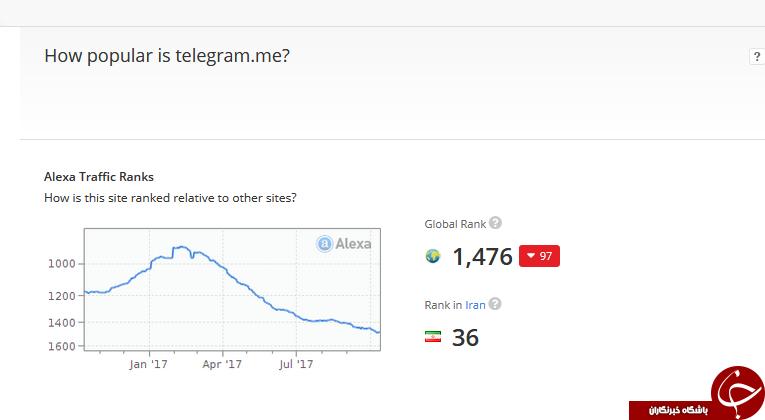 آمار دقیق کاربران ایرانی تلگرام چقدر است؟ +جدول