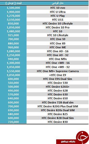خرید یکی از گوشی های HTC چقدر آب می خورد؟
