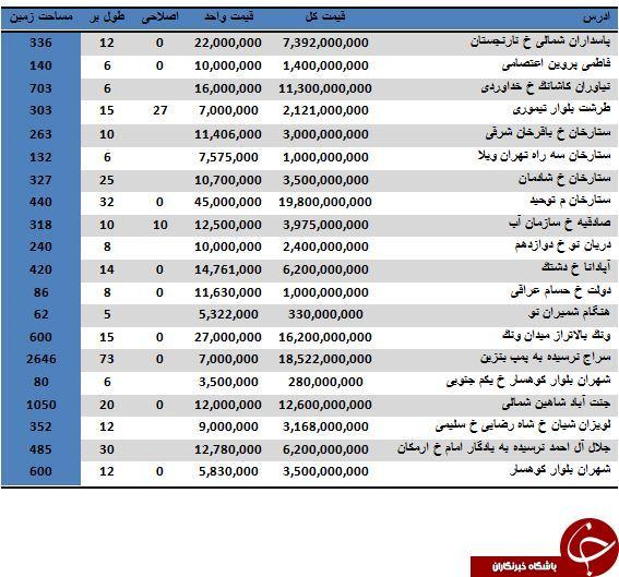 نرخ خرید و فروش املاک کلنگی در تهران