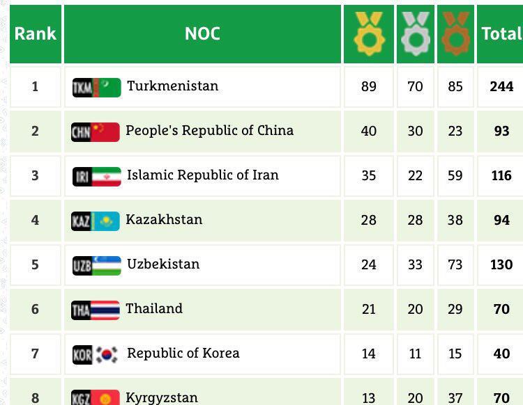 ۹ مدال طلا و ۴ نقره حاصل تلاش نمایندگان ایران در یازدهمین روز بازیهای داخل سالن آسیا