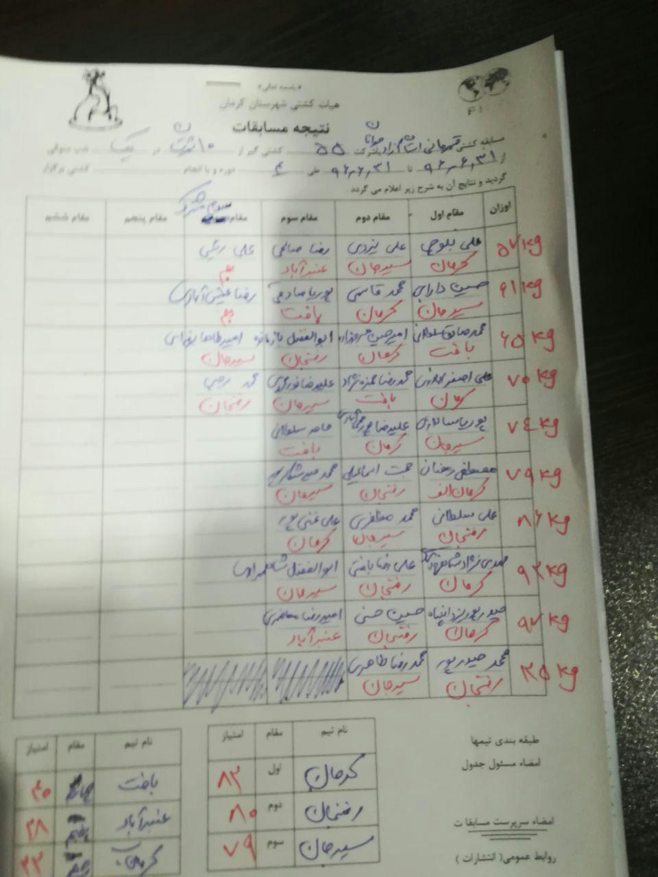 کرمان برسکوی نخست رقابت های کشتی آزاد قهرمانی جوانان استان