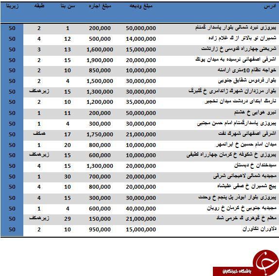 نرخ اجاره آپارتمان های 50 متری در تهران