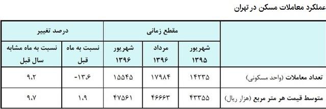 مسکن در تهران گران شد/منطقه پنج رکورددار بیشترین افزایش قیمت + جدول