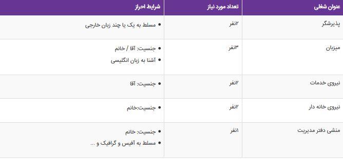 استخدام 5 ردیف شغلی در شیراز