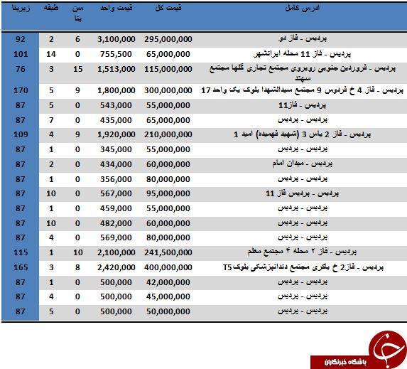 قیمت زمین در پردیس تهران